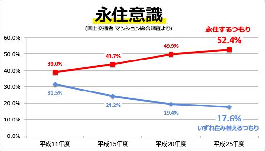 「52.4%」の人が「永住するつもり」(H25年国交省マンション総合調査結果)